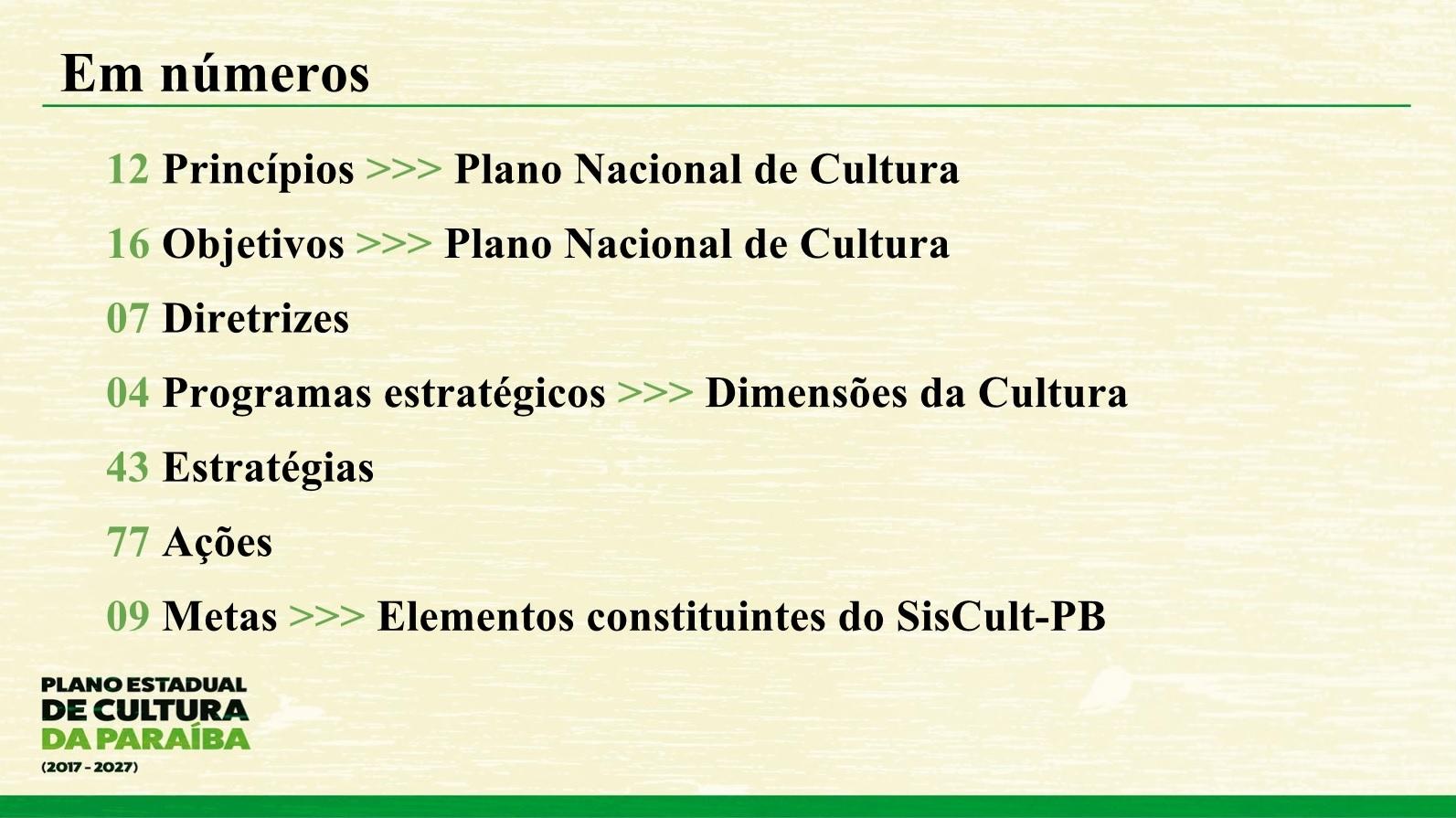 plano cultura pb em números