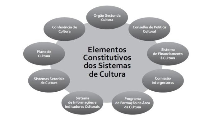 elementos constitutivos sistemas de cultura